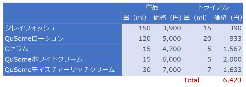 ビーグレン美白ケアのトライアル価格比較